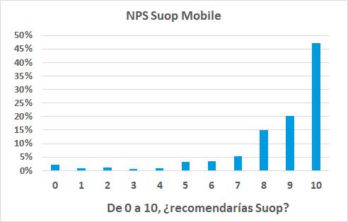 Indice satisfacción NPS Suop Mobile