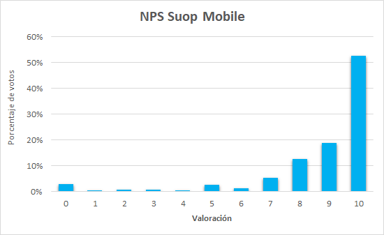 NPS Suop Mobile