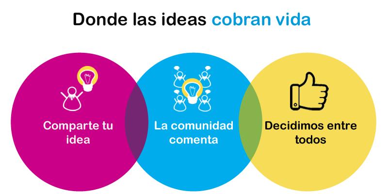 Wiki de ideas